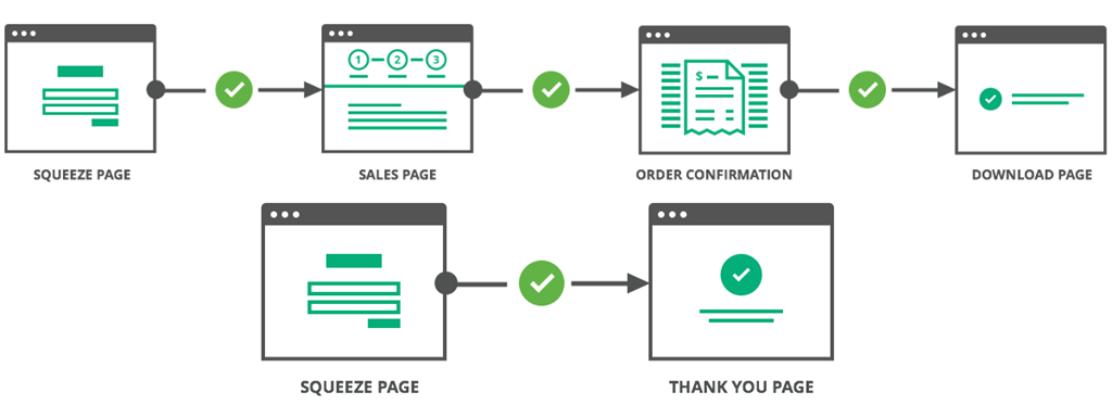 clickfunnels vs leadpages \u2013 which landing page tool to use for yourwith clickfunnels, you\u0027re able to create not just landing pages but marketing funnels that will boost your conversions a funnel created through this